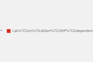 2010 General Election result in Derby South